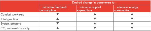 EOEG process chart